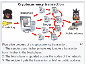 Blockchain basics a technical overview power2peer figure 1 schematic diagram of blockchain transactions source wikipedia ccuart Choice Image