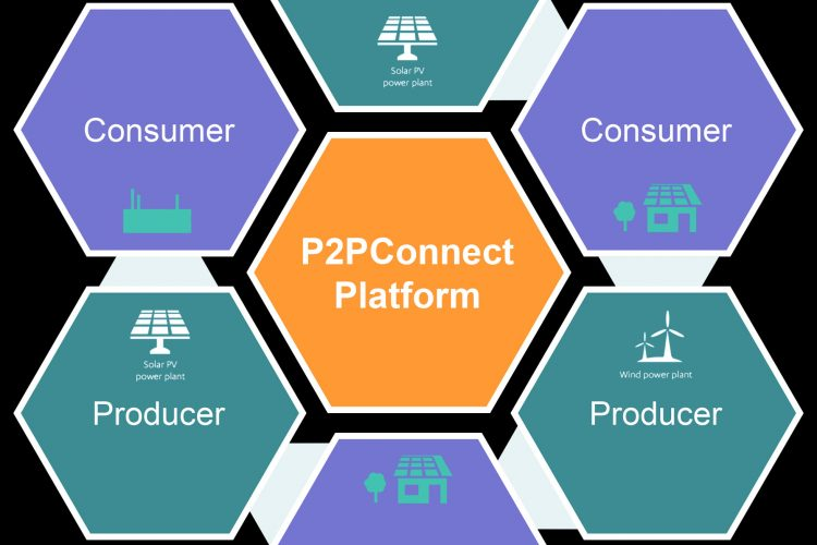 P2PConnect Clean Energy Marketplace (CEM)